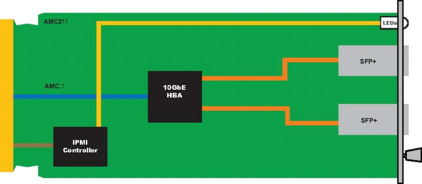 AMC211 - AMC Dual Port 10GbE Module, SFP+
