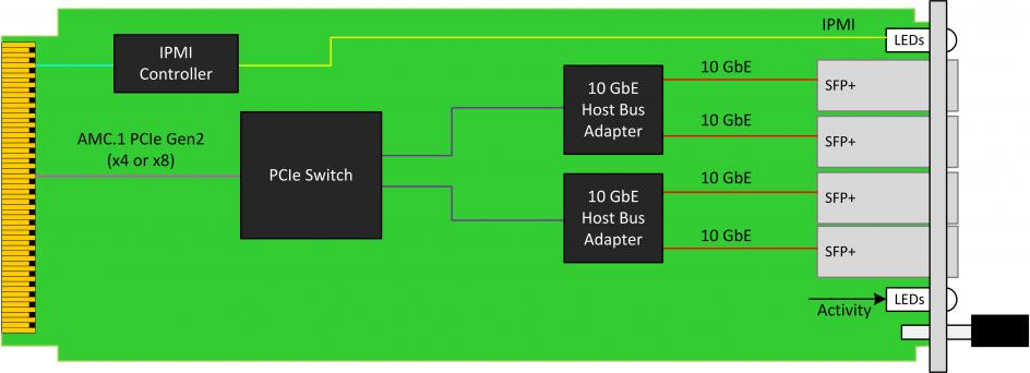 AMC231 – Quad Port 10 GbE with SFP+, AMC