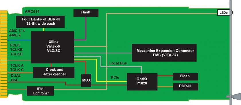 AMC514 - FPGA Carrier for FMC, Virtex-6, VITA 57, FMC I/O
