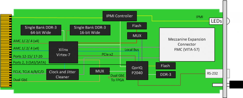 amc516 amc board xilinx virtex 7 690t module card. Black Bedroom Furniture Sets. Home Design Ideas