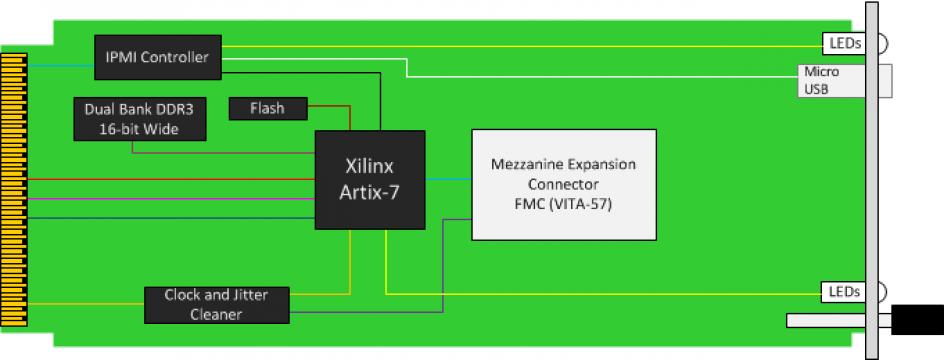 amc519 artix 7, fpga carrier fmc, re configurable fpga, mezzanine card  artix 7 block diagram #46