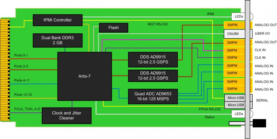 amc524 quad adc, 16 bit @ 125 msps, dual dac, artix 7 ego1 artix-7 artix 7 block diagram #15