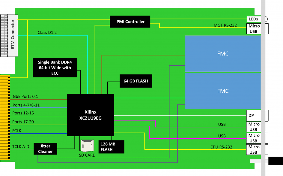 AMC580 – Zynq UltraScale+ FPGA Dual FMC Carrier, AMC
