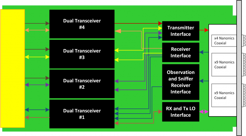 AMC597 - 300 MHz to 6 GHz Octal Versatile Wideband Transceiver (MIMO