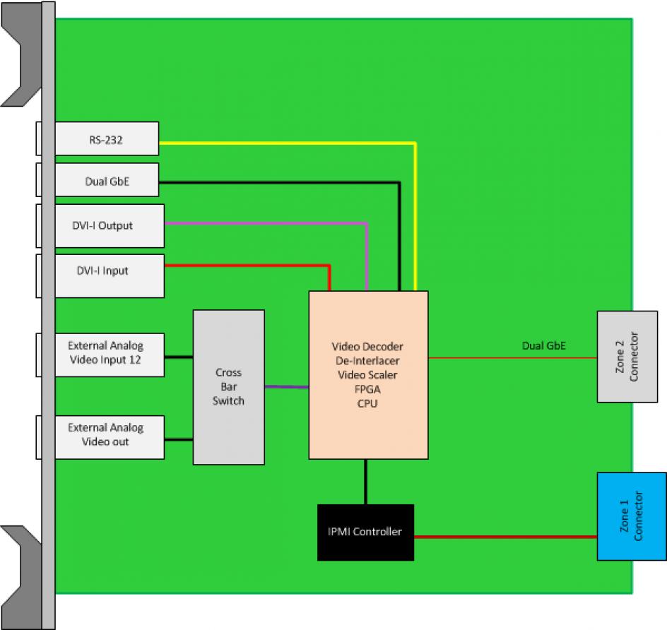 Atc342 Atca Mongoose 1 Video Mixer Virtex 7 Block Diagram