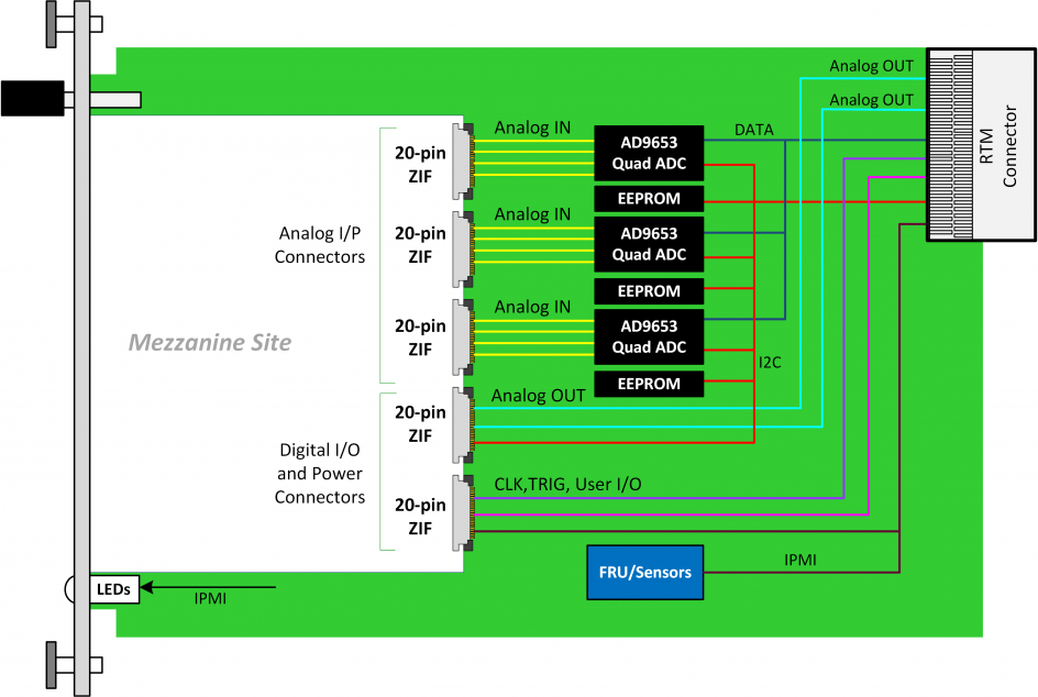 daq523 mtca 4 data acquisition sub system daq 12 ch. Black Bedroom Furniture Sets. Home Design Ideas