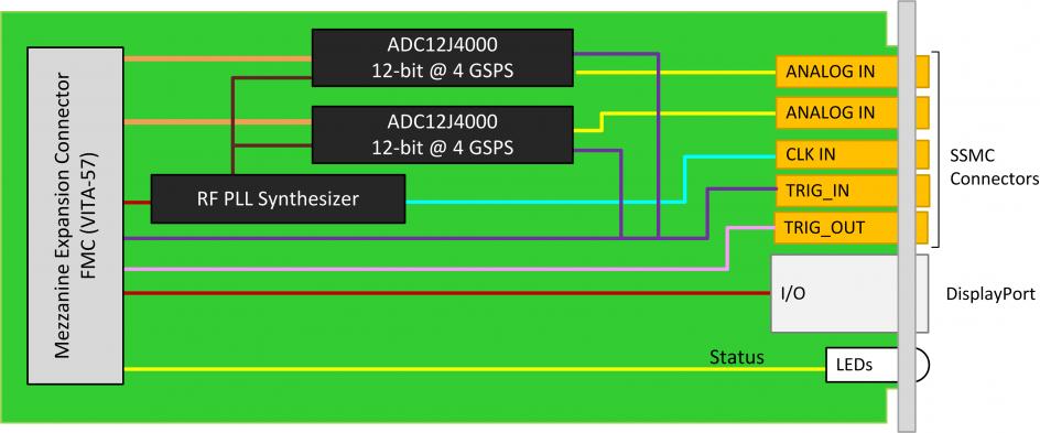 FMC226 - FMC, TI ADC12J4000, 4 GSPS, JESD204B, A/D, bandwidth
