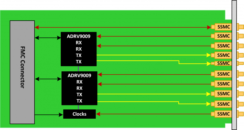 75 MHz to 6 GHz Dual Versatile Wideband Transceiver (MIMO), FMC