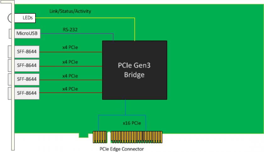 pcie expansion  physics  mch  x4  x8  x16  gen 3  cables