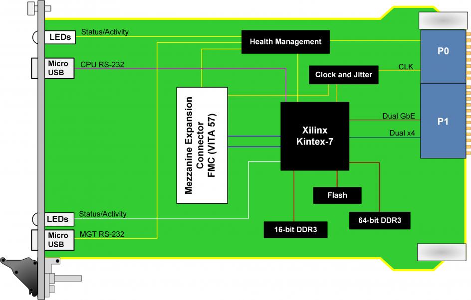 vpx517 3u openvpx fpga fmc kintex 7. Black Bedroom Furniture Sets. Home Design Ideas