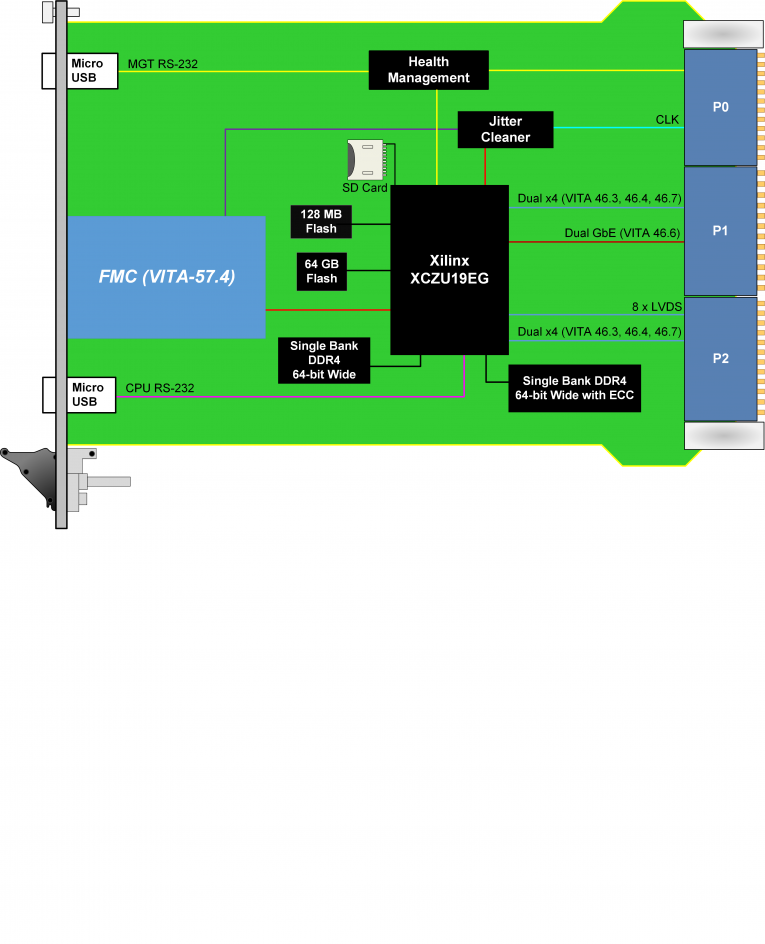 VPX585 - Zynq UltraScale+ FPGA, FMC+ Carrier, VPX