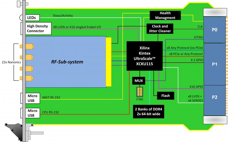 VPX597  300 MHz to 6 GHz Octal Versatile Wideband