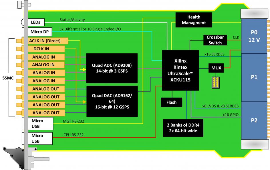 quad dac 12 gsps with quad adc 3 gsps kintex. Black Bedroom Furniture Sets. Home Design Ideas